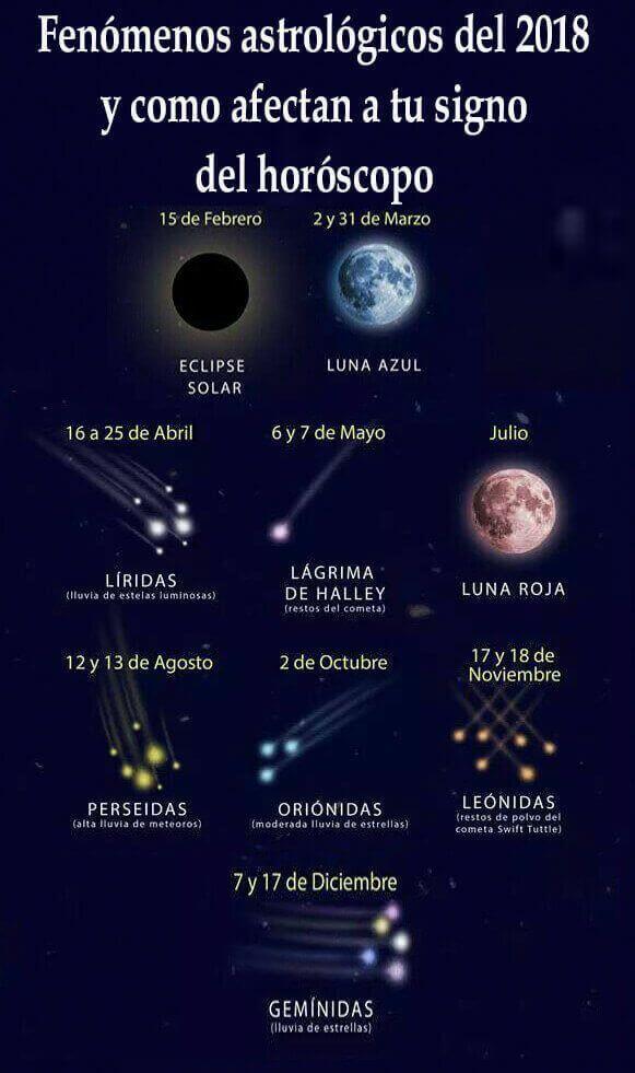 Fenómenos astrológicos del 2018 y cómo afectan a tu signo del horóscopo