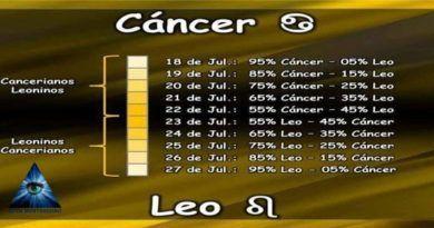Si eres Canceriano Leonino
