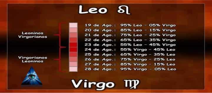 Leonino-Virgoriano